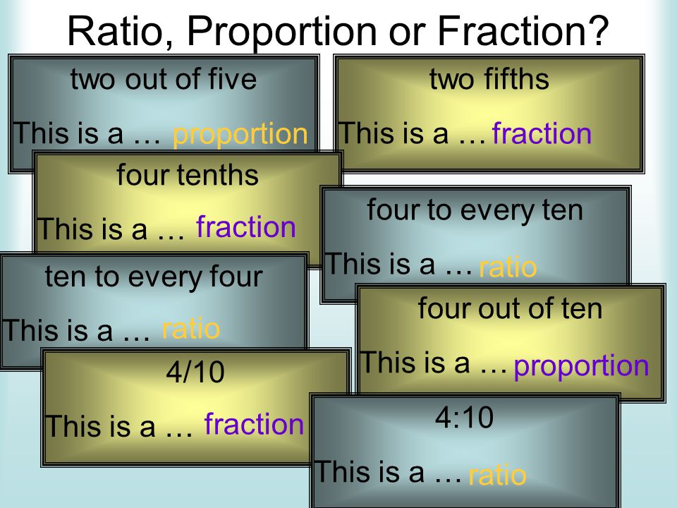Ratio, Proportion or Fraction? two out of five This is a … proportion two fifths This is a … fraction four tenths This is a … fraction four to every t
