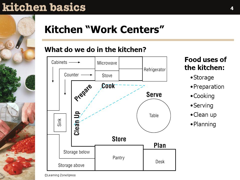©Learning ZoneXpress 5 Kitchen Designs Goal: to save human energy and be more efficient.