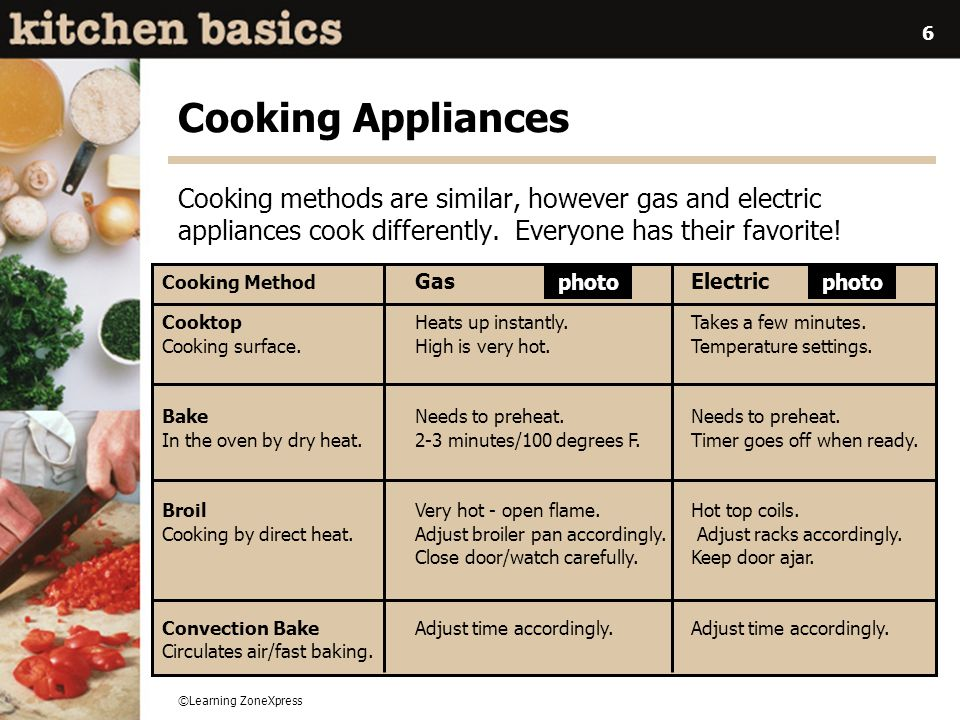 ©Learning ZoneXpress 7 Microwave Ovens Read the manual and know how to operate your microwave properly.