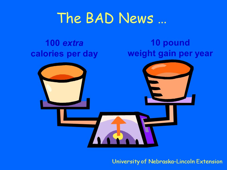 The BAD News … 100 extra calories per day 10 pound weight gain per year University of Nebraska–Lincoln Extension