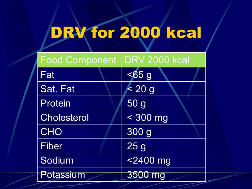 DRV for 2000 kcal Food ComponentDRV 2000 kcal Fat <65 g Sat.