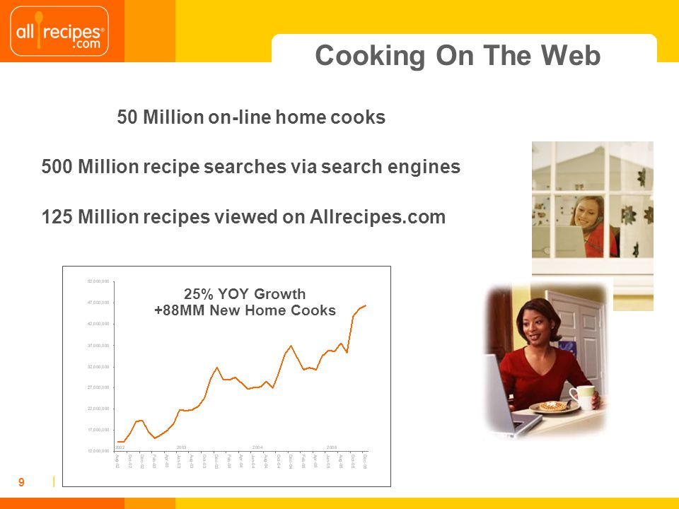 | 9 Cooking On The Web 50 Million on-line home cooks 500 Million recipe searches via search engines 125 Million recipes viewed on Allrecipes.com 25% Y