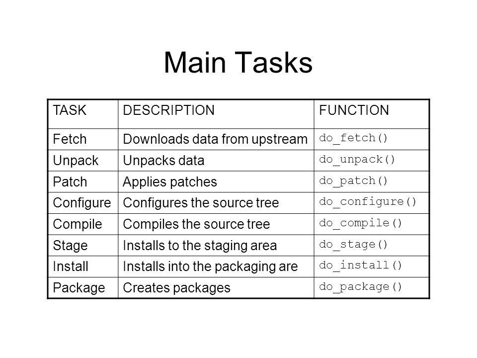 Main Tasks TASKDESCRIPTIONFUNCTION FetchDownloads data from upstream do_fetch() UnpackUnpacks data do_unpack() PatchApplies patches do_patch() Configu