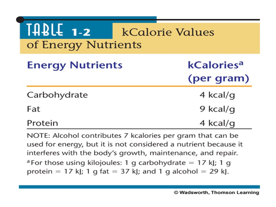 The Nutrients Energy-Yielding Nutrients –Carbohydrates –Proteins –Lipids Measures of Energy –Kilocalories – measure of food energy –Kilojoules – inter