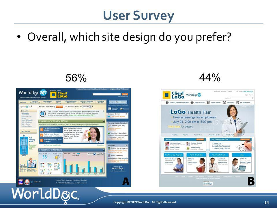 Copyright © 2009 WorldDoc All Rights Reserved 14 User Survey Overall, which site design do you prefer? 56% 44%