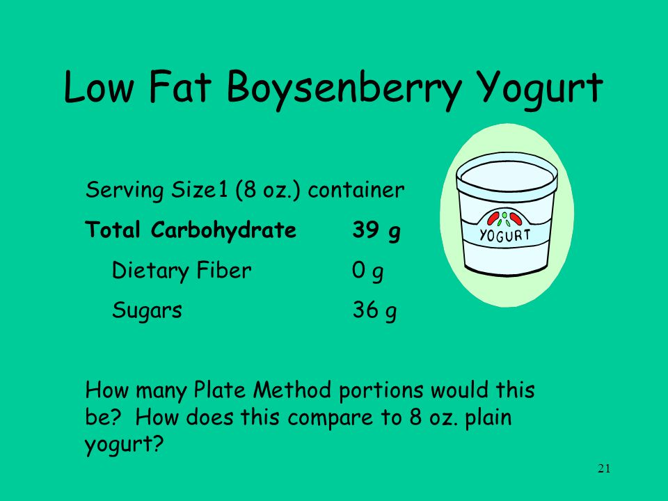 21 Low Fat Boysenberry Yogurt Serving Size1 (8 oz.) container Total Carbohydrate39 g Dietary Fiber0 g Sugars36 g How many Plate Method portions would this be.