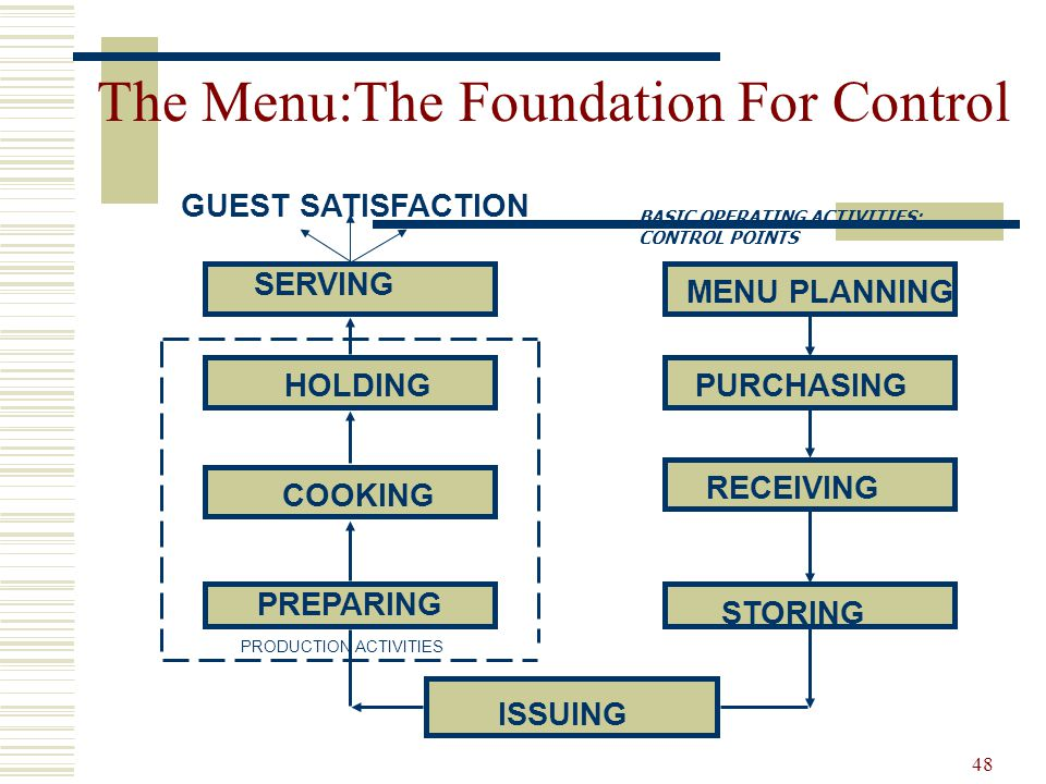 48 The Menu:The Foundation For Control GUEST SATISFACTION SERVING HOLDING COOKING PREPARING ISSUING STORING RECEIVING PURCHASING MENU PLANNING PRODUCT