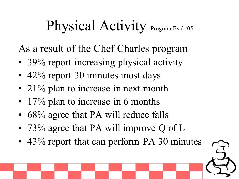 Physical Activity Program Eval 05 As a result of the Chef Charles program 39% report increasing physical activity 42% report 30 minutes most days 21%