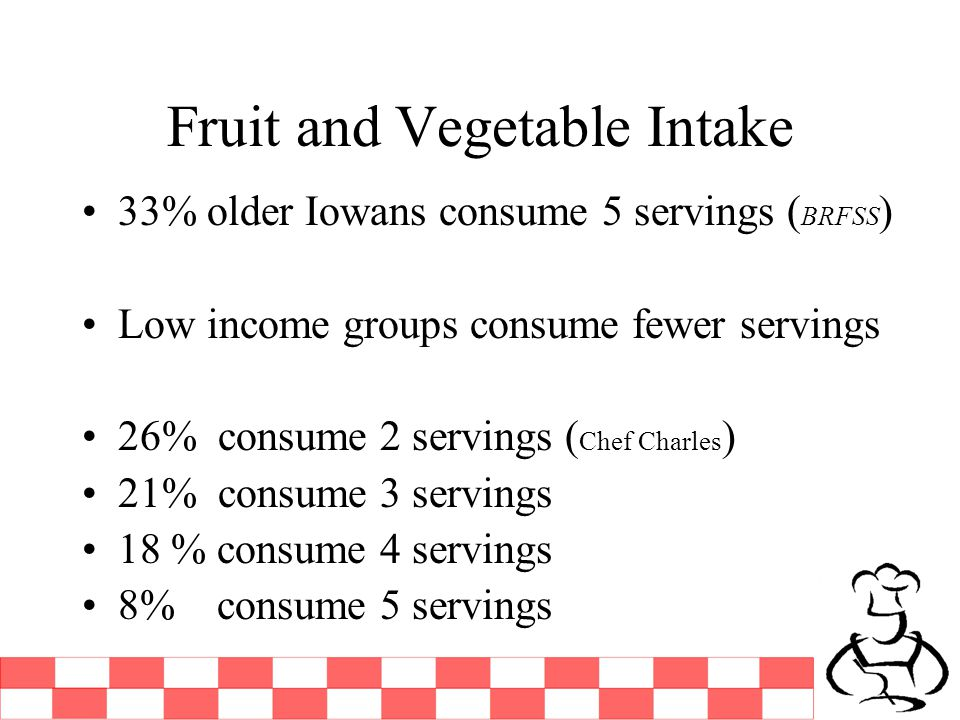 Fruit and Vegetable Intake 33% older Iowans consume 5 servings ( BRFSS ) Low income groups consume fewer servings 26% consume 2 servings ( Chef Charles ) 21% consume 3 servings 18 % consume 4 servings 8% consume 5 servings