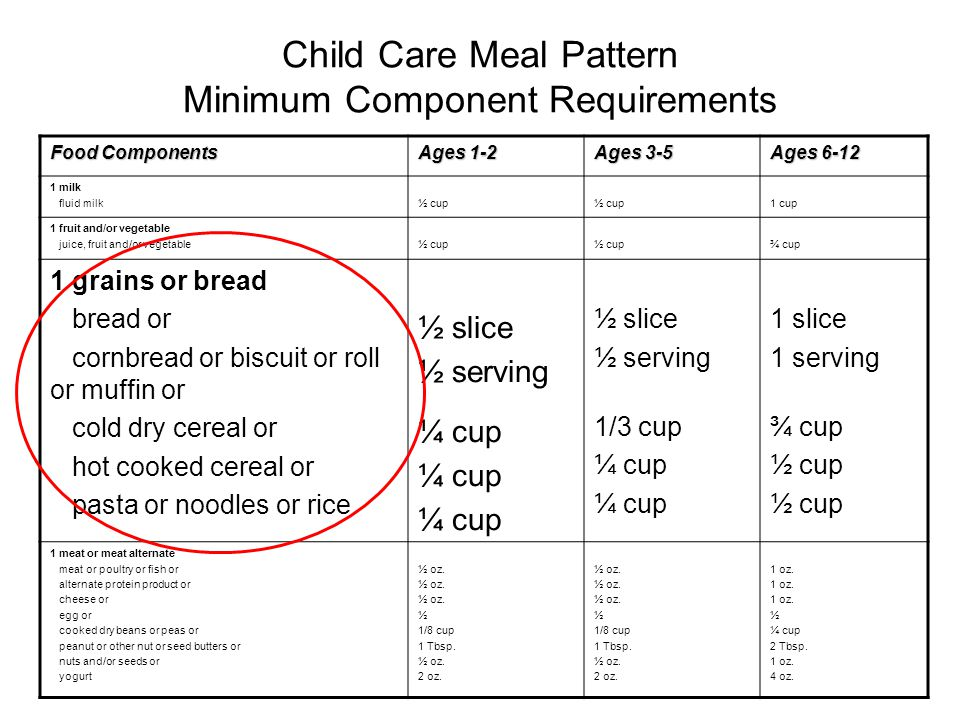 Child Care Meal Pattern Minimum Component Requirements Food Components Ages 1-2 Ages 3-5 Ages 6-12 1 milk fluid milk½ cup 1 cup 1 fruit and/or vegetable juice, fruit and/or vegetable½ cup ¾ cup 1 grains or bread bread or cornbread or biscuit or roll or muffin or cold dry cereal or hot cooked cereal or pasta or noodles or rice ½ slice ½ serving ¼ cup ½ slice ½ serving 1/3 cup ¼ cup 1 slice 1 serving ¾ cup ½ cup 1 meat or meat alternate meat or poultry or fish or alternate protein product or cheese or egg or cooked dry beans or peas or peanut or other nut or seed butters or nuts and/or seeds or yogurt ½ oz.