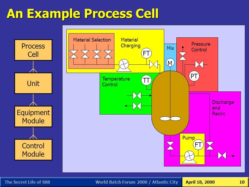 World Batch Forum 2000 / Atlantic CityApril 18, 2000The Secret Life of S8810 An Example Process Cell Mix Discharge and Recirc Pressure Control Tempera