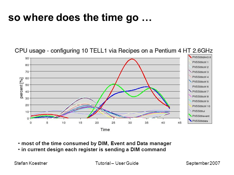 Stefan KoestnerTutorial – User GuideSeptember 2007 so where does the time go … most of the time consumed by DIM, Event and Data manager in current design each register is sending a DIM command