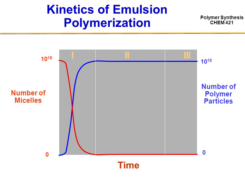Polymer Synthesis CHEM 421 Kinetics of Emulsion Polymerization Number of Micelles Time IIIIII Number of Polymer Particles 10 18 0 10 15 0