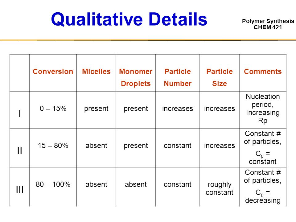 Polymer Synthesis CHEM 421 Qualitative Details ConversionMicellesMonomer Droplets Particle Number Particle Size Comments I 0 – 15%present increases Nu