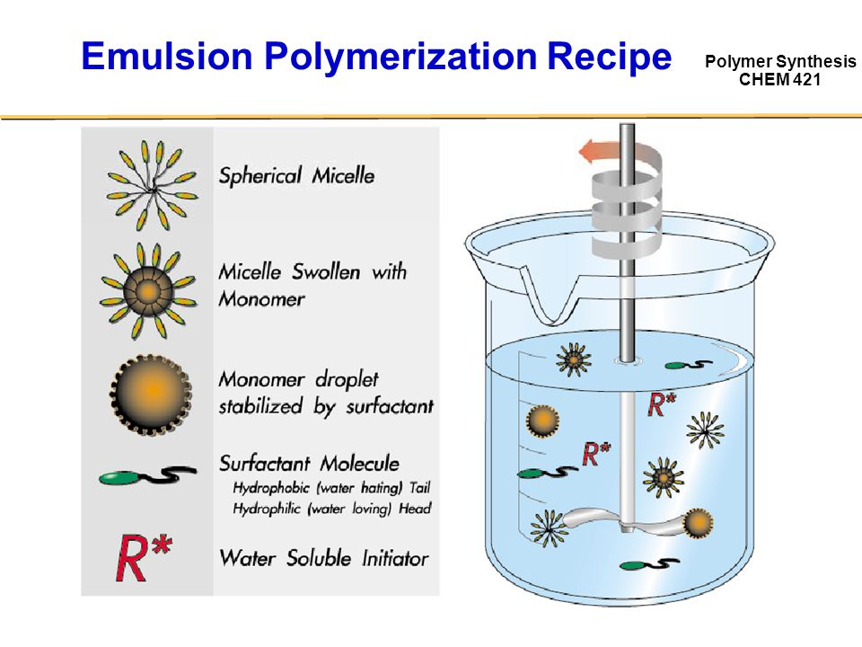 Polymer Synthesis CHEM 421 Qualitative Details ConversionMicellesMonomer Droplets Particle Number Particle Size Comments I 0 – 15%present increases Nucleation period, Increasing Rp II 15 – 80%absentpresentconstantincreases Constant # of particles, C p = constant III 80 – 100%absent constantroughly constant Constant # of particles, C p = decreasing