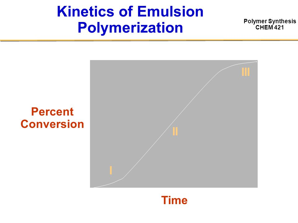 Polymer Synthesis CHEM 421 Kinetics of Emulsion Polymerization Percent Conversion Time I II III