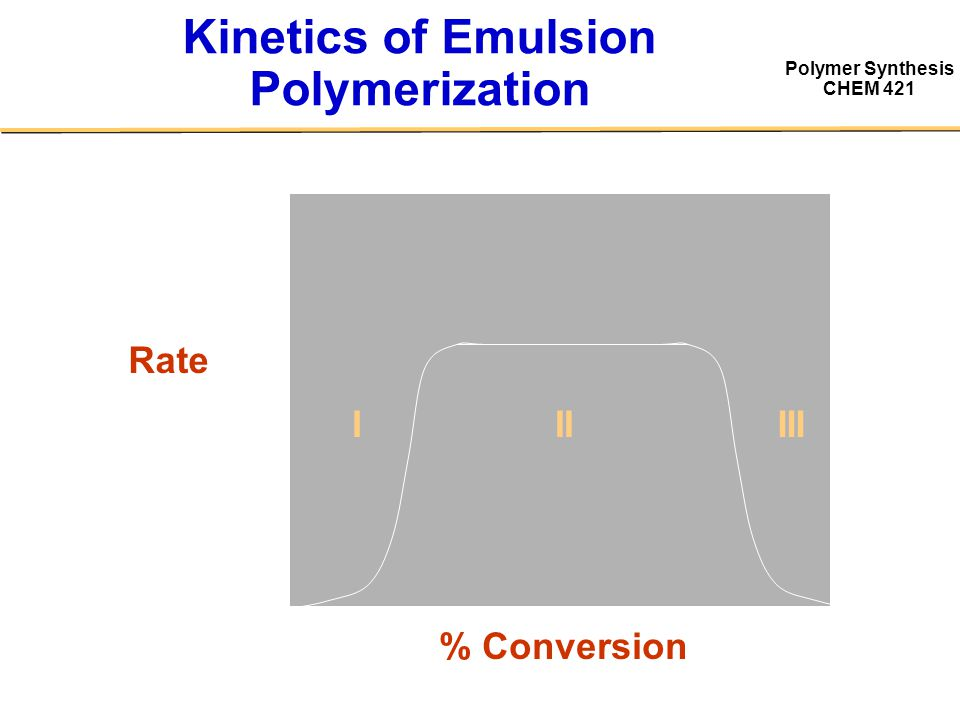 Polymer Synthesis CHEM 421 Kinetics of Emulsion Polymerization Rate % Conversion IIIIII