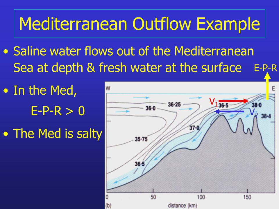Mediterranean Outflow Example Saline water flows out of the Mediterranean Sea at depth & fresh water at the surface In the Med, E-P-R > 0 The Med is salty V1V1 V2V2 E-P-R