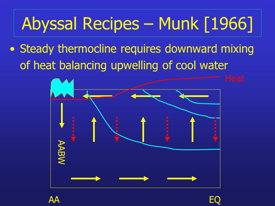 Abyssal Recipes – Munk [1966] Steady thermocline requires downward mixing of heat balancing upwelling of cool water AAEQ AABW Heat