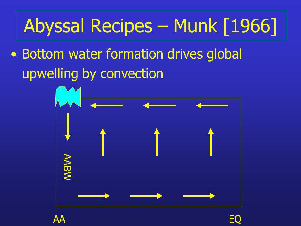 Abyssal Recipes – Munk [1966] Bottom water formation drives global upwelling by convection AAEQ AABW