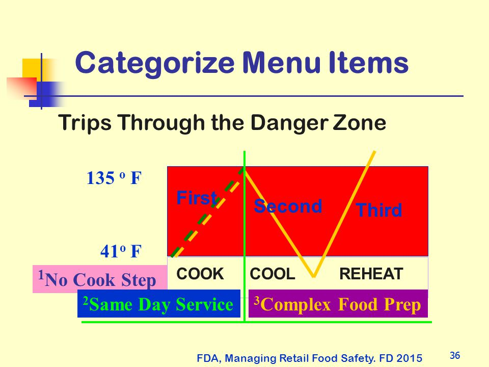 36 Categorize Menu Items FDA, Managing Retail Food Safety. FD 2015 1 No Cook Step 41 o F 135 o F COOKCOOLREHEAT First Second Third 3 Complex Food Prep