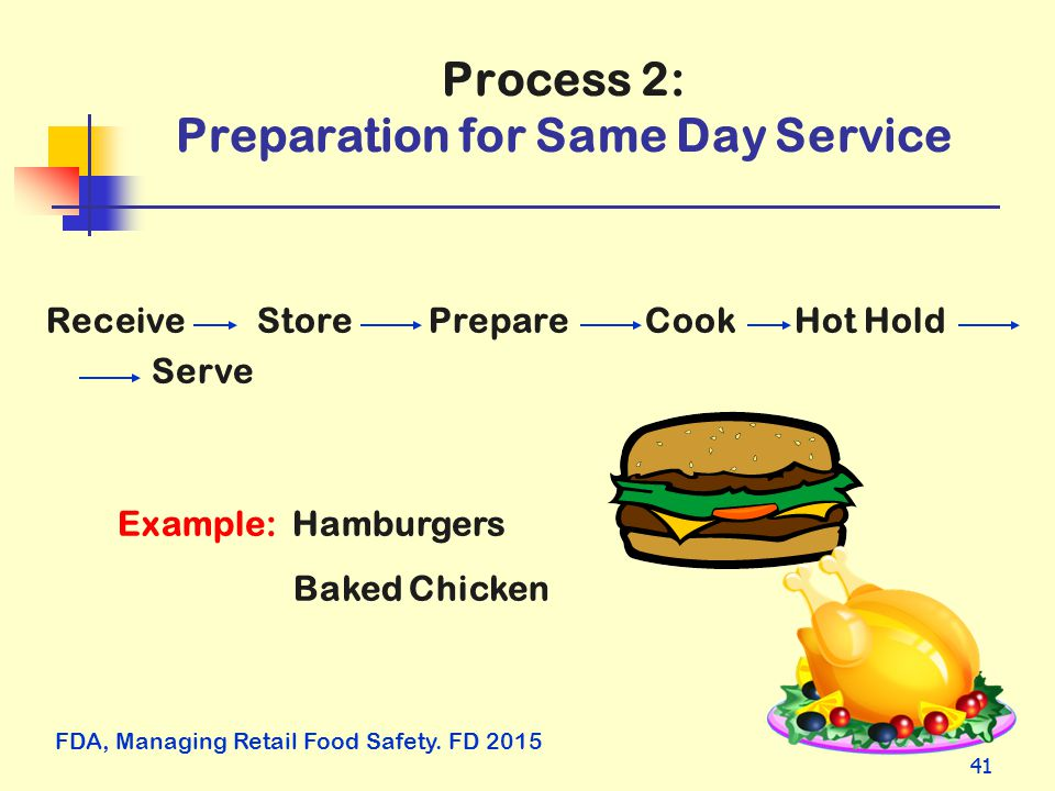 41 Process 2: Preparation for Same Day Service ReceiveStore Prepare Cook Hot Hold Serve Example: Hamburgers Baked Chicken FDA, Managing Retail Food Sa