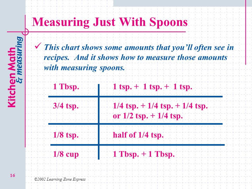 ©2002 Learning Zone Express 16 Measuring Just With Spoons This chart shows some amounts that youll often see in recipes. And it shows how to measure t