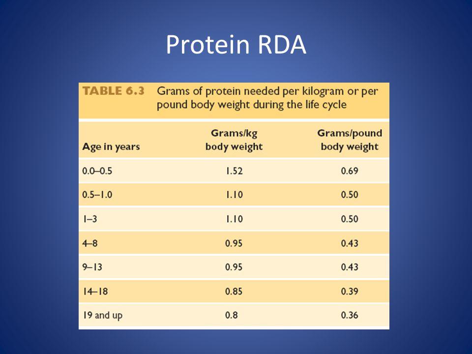 Protein RDA