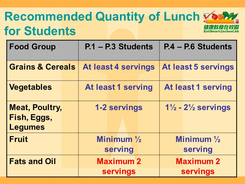 Recommended Quantity of Lunch for Students Food GroupP.1 – P.3 StudentsP.4 – P.6 Students Grains & CerealsAt least 4 servingsAt least 5 servings Veget
