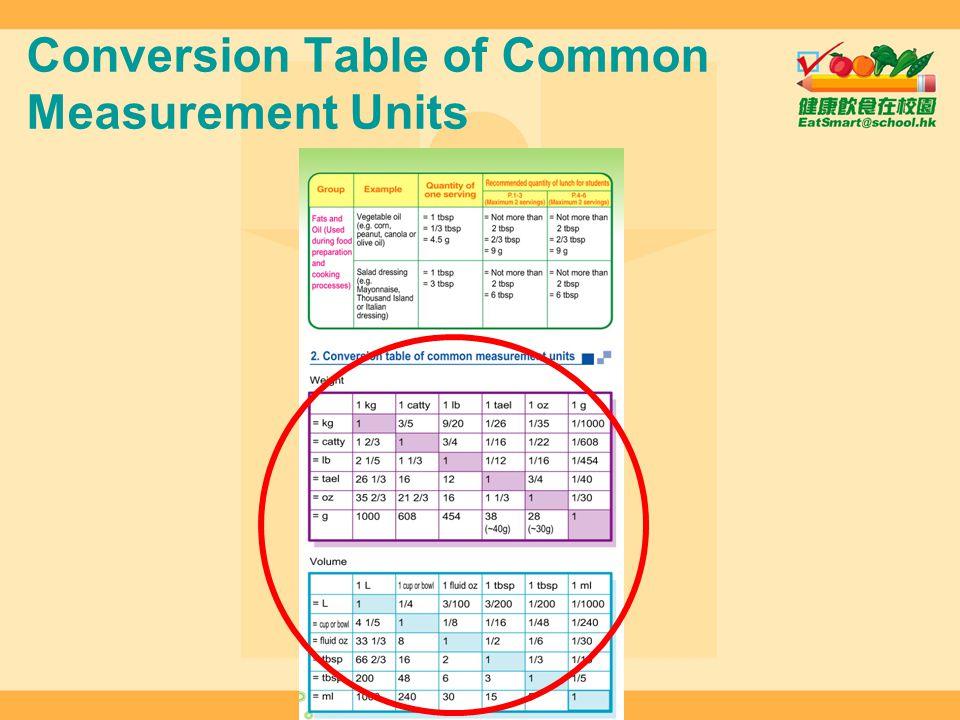 Conversion Table of Common Measurement Units