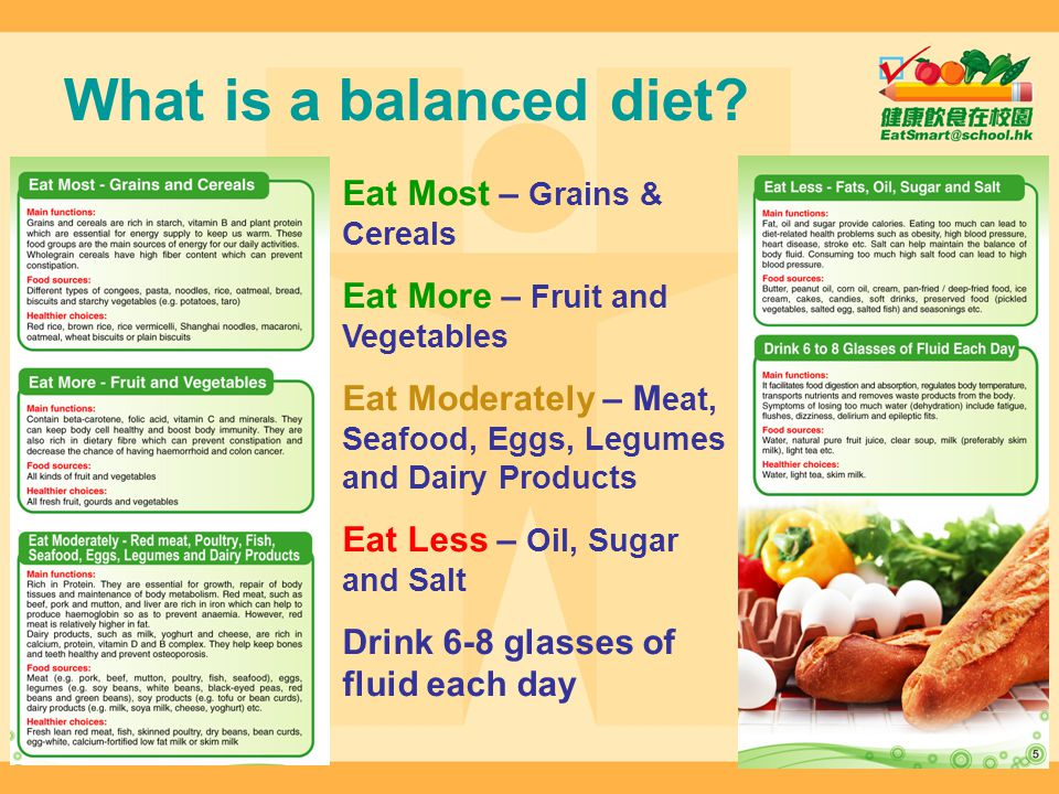 What is a balanced diet? Eat Most – Grains & Cereals Eat More – Fruit and Vegetables Eat Moderately – M eat, Seafood, Eggs, Legumes and Dairy Products