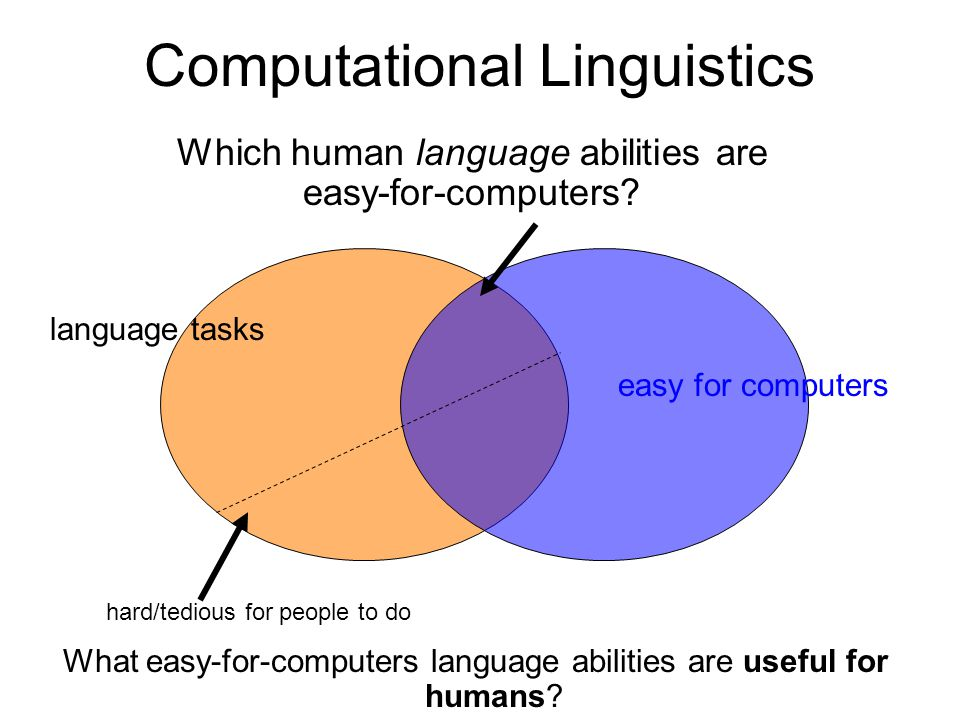 Computational Linguistics Which human language abilities are easy-for-computers.