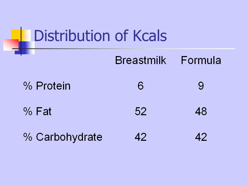 Distribution of Kcals