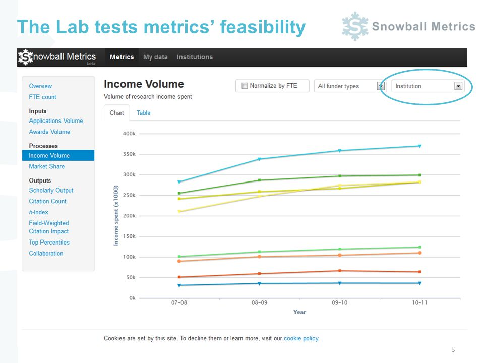 The Lab tests metrics feasibility 8