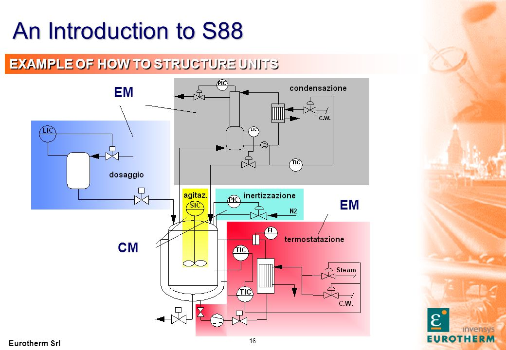 Eurotherm Srl 16 EXAMPLE OF HOW TO STRUCTURE UNITS CM EM An Introduction to S88
