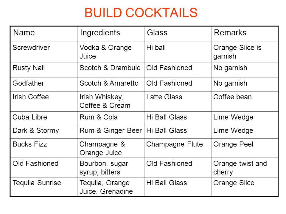 BUILD COCKTAILS NameIngredientsGlassRemarks ScrewdriverVodka & Orange Juice Hi ballOrange Slice is garnish Rusty NailScotch & DrambuieOld FashionedNo garnish GodfatherScotch & AmarettoOld FashionedNo garnish Irish CoffeeIrish Whiskey, Coffee & Cream Latte GlassCoffee bean Cuba LibreRum & ColaHi Ball GlassLime Wedge Dark & StormyRum & Ginger BeerHi Ball GlassLime Wedge Bucks FizzChampagne & Orange Juice Champagne FluteOrange Peel Old FashionedBourbon, sugar syrup, bitters Old FashionedOrange twist and cherry Tequila SunriseTequila, Orange Juice, Grenadine Hi Ball GlassOrange Slice