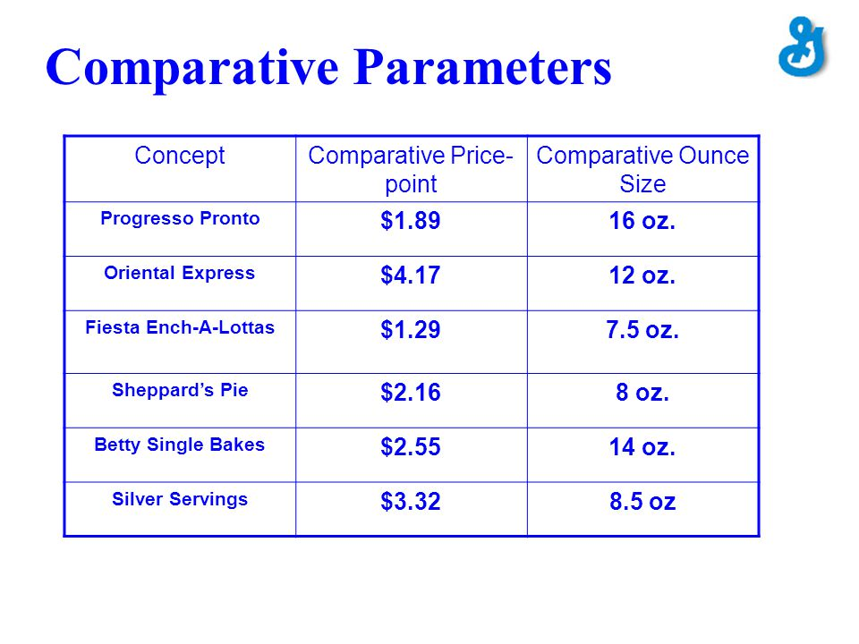 Comparative Parameters ConceptComparative Price- point Comparative Ounce Size Progresso Pronto $1.8916 oz. Oriental Express $4.1712 oz. Fiesta Ench-A-