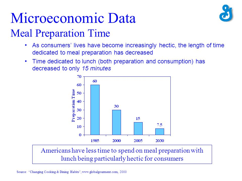 As consumers lives have become increasingly hectic, the length of time dedicated to meal preparation has decreased Time dedicated to lunch (both prepa
