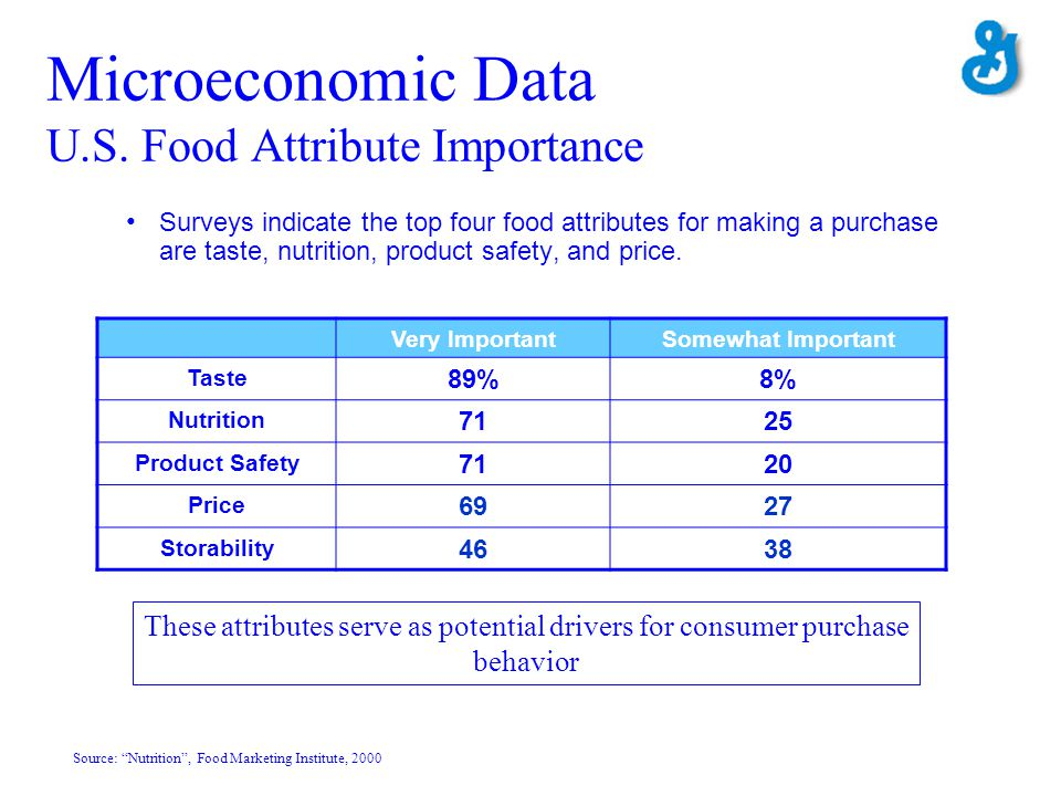 Surveys indicate the top four food attributes for making a purchase are taste, nutrition, product safety, and price. Microeconomic Data U.S. Food Attr