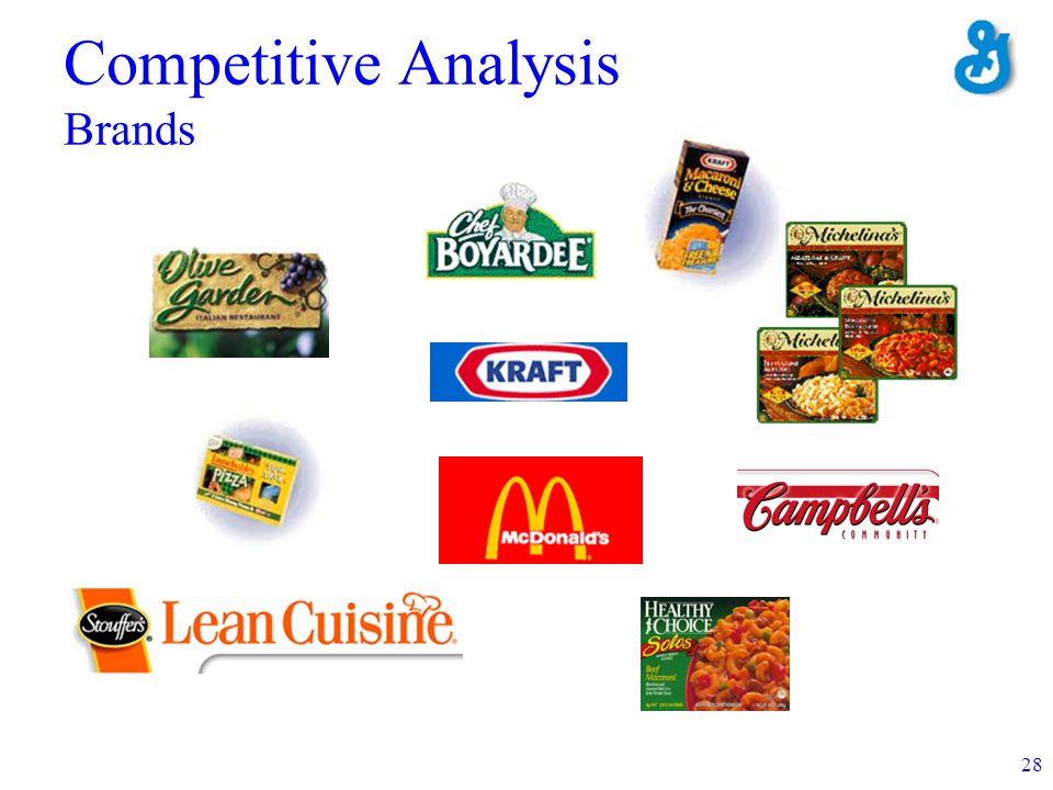 28 Competitive Analysis Brands