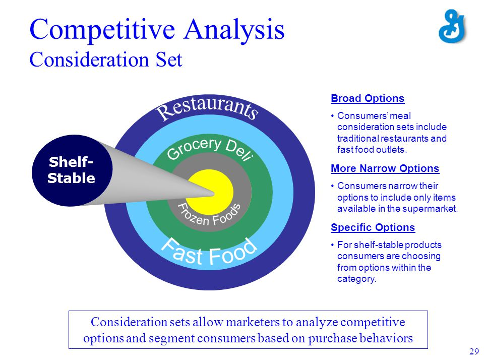 29 Shelf- Stable Competitive Analysis Consideration Set Broad Options Consumers meal consideration sets include traditional restaurants and fast food