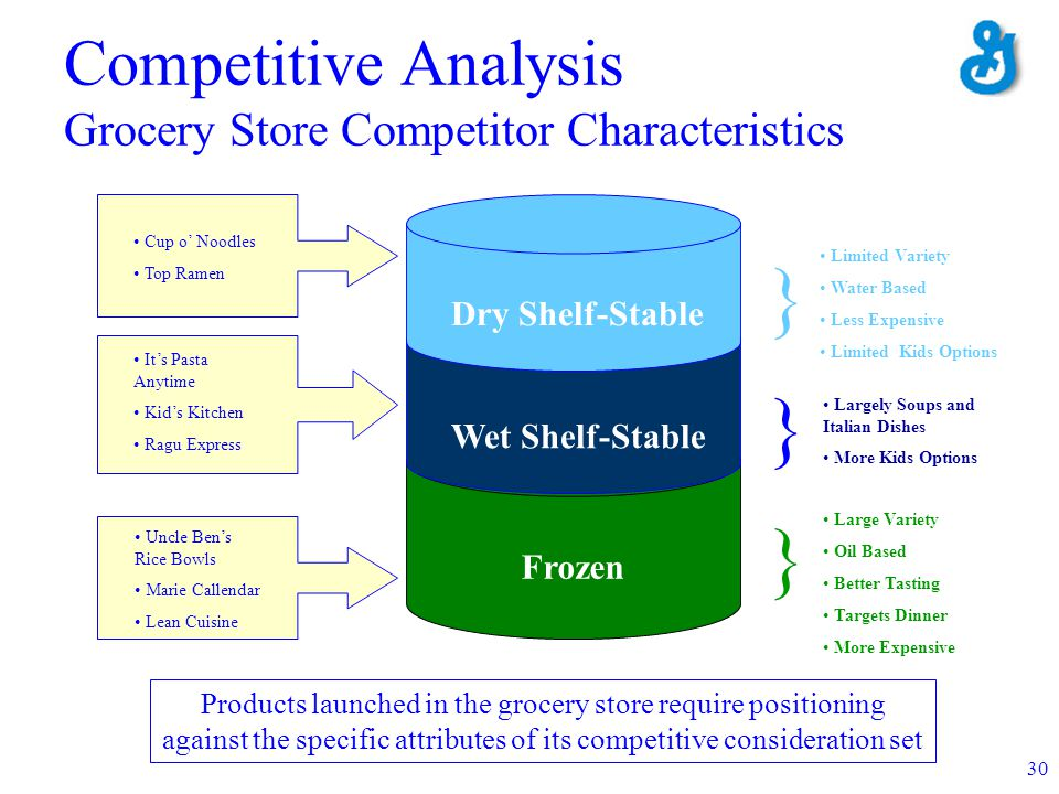 30 Competitive Analysis Grocery Store Competitor Characteristics Frozen Uncle Bens Rice Bowls Marie Callendar Lean Cuisine } Large Variety Oil Based B