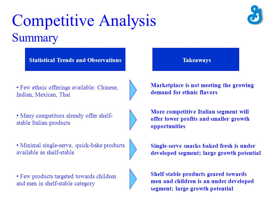 Statistical Trends Statistical Trends and ObservationsTakeaways Competitive Analysis Summary Many competitors already offer shelf- stable Italian prod