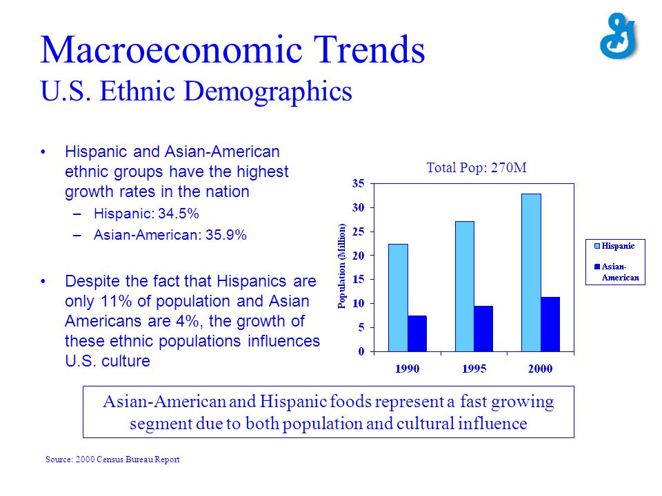 Macroeconomic Trends U.S. Ethnic Demographics Hispanic and Asian-American ethnic groups have the highest growth rates in the nation –Hispanic: 34.5% –