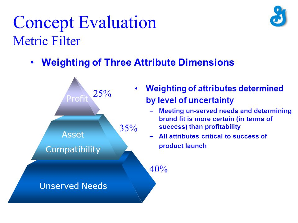 Weighting of Three Attribute Dimensions Unserved Needs Asset Compatibility Profit 25% 35% 40% Weighting of attributes determined by level of uncertain