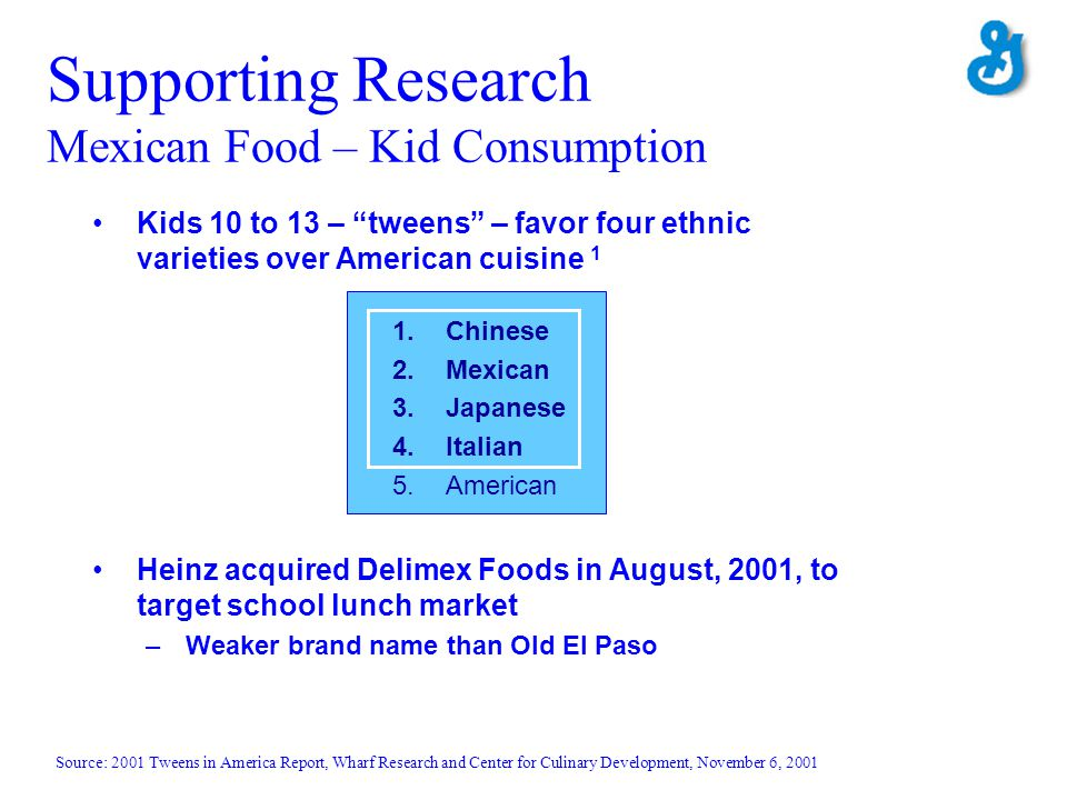 Kids 10 to 13 – tweens – favor four ethnic varieties over American cuisine 1 Heinz acquired Delimex Foods in August, 2001, to target school lunch market –Weaker brand name than Old El Paso Supporting Research Mexican Food – Kid Consumption Source: 2001 Tweens in America Report, Wharf Research and Center for Culinary Development, November 6, 2001 1.Chinese 2.Mexican 3.Japanese 4.Italian 5.American