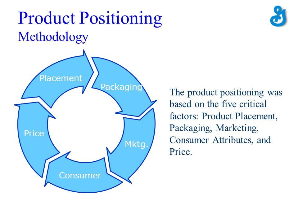 Product Positioning Methodology Packaging Mktg. Consumer Price Placement The product positioning was based on the five critical factors: Product Place