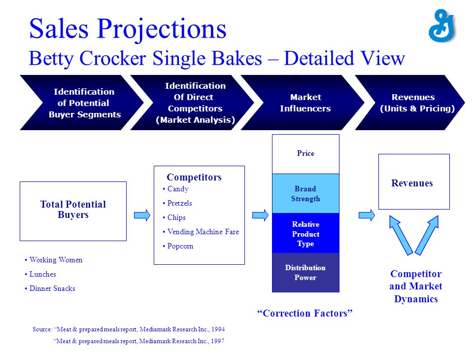 Sales Projections Betty Crocker Single Bakes – Detailed View Total Potential Buyers Competitors Working Women Lunches Dinner Snacks Candy Pretzels Chi