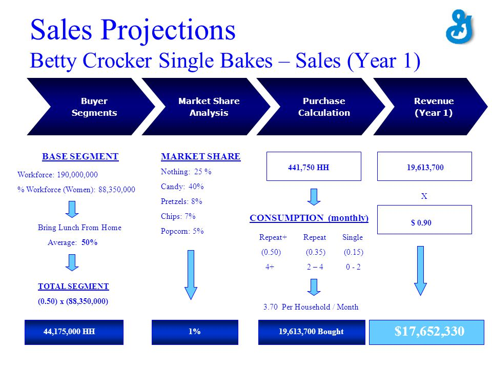 Sales Projections Betty Crocker Single Bakes – Sales (Year 1) Distribution Power Buyer Segments Purchase Calculation Market Share Analysis Revenue (Ye