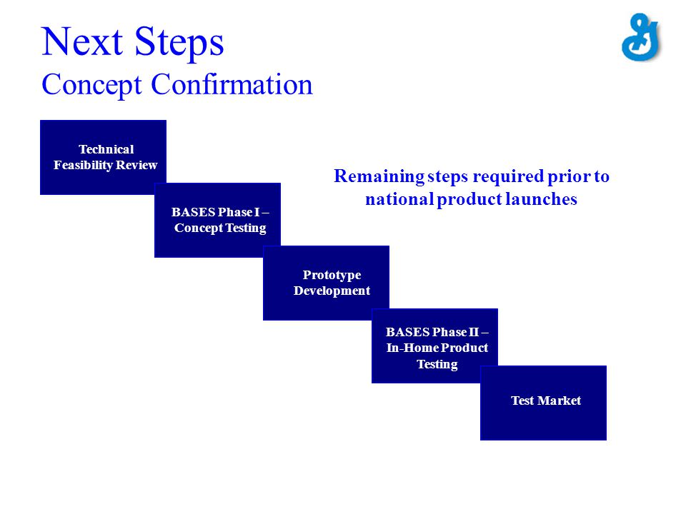 Next Steps Concept Confirmation Technical Feasibility Review Prototype Development BASES Phase I – Concept Testing BASES Phase II – In-Home Product Te